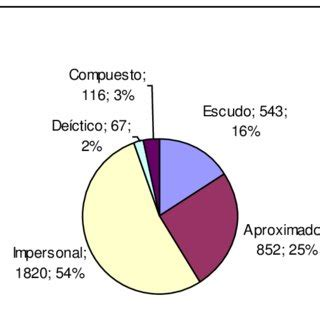 La dissertation pdf